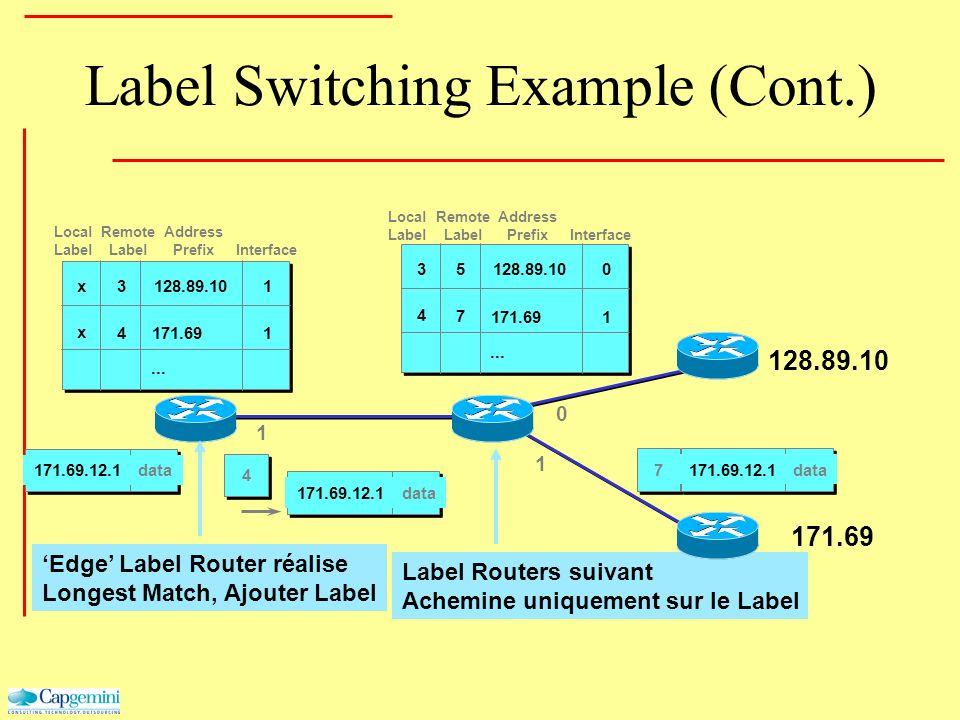 Label Switching Example (Cont.) 171.69 128.89.10 0 1 1 171.69.12.1data 171.69.12.1data 171.69.12.1data 4 7... 128.89.10 1 0 171.69 3 4 5 7... 128.89.1
