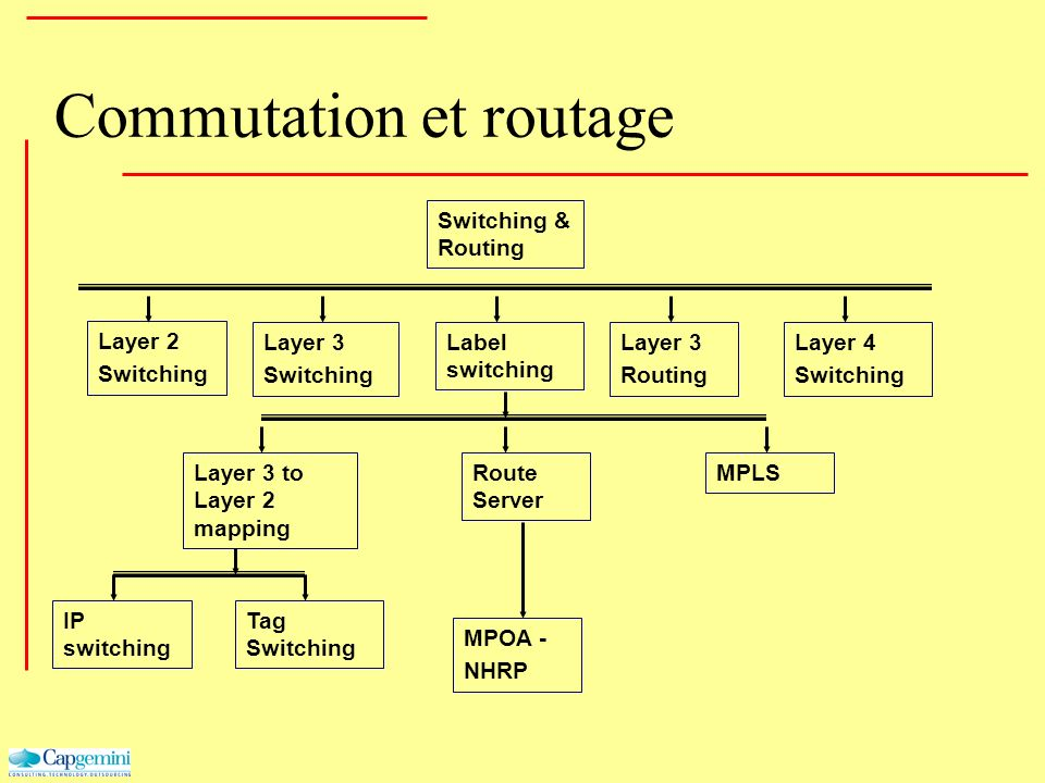 Commutation et routage Layer 2 Switching Layer 3 Routing Label switching Layer 3 Switching Layer 4 Switching Layer 3 to Layer 2 mapping IP switching R