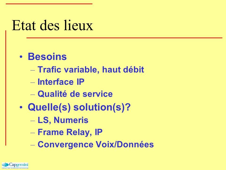 Etat des lieux Besoins – Trafic variable, haut débit – Interface IP – Qualité de service Quelle(s) solution(s)? – LS, Numeris – Frame Relay, IP – Conv