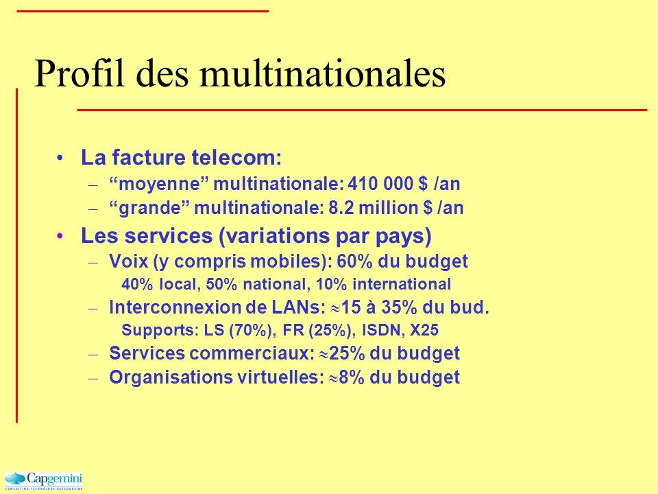 Profil des multinationales La facture telecom: – moyenne multinationale: 410 000 $ /an – grande multinationale: 8.2 million $ /an Les services (variat