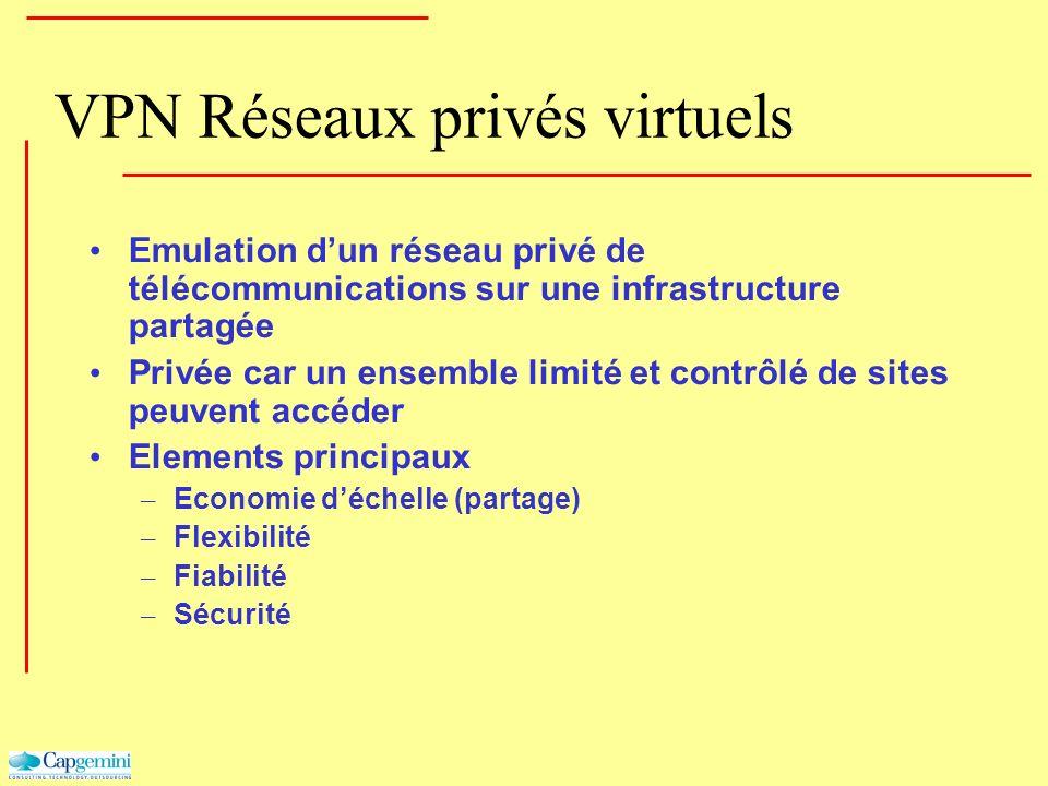 VPN Réseaux privés virtuels Emulation dun réseau privé de télécommunications sur une infrastructure partagée Privée car un ensemble limité et contrôlé