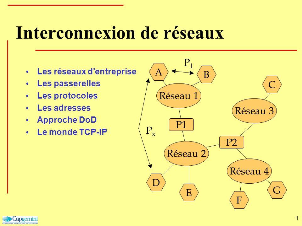 1 Réseau 1 BA Réseau 2Réseau 3Réseau 4 P1 P2 CDEGF P1P1 PxPx Interconnexion de réseaux Les réseaux d'entreprise Les passerelles Les protocoles Les adr