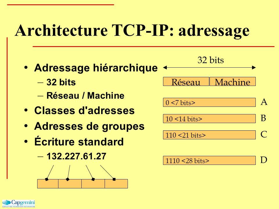 Architecture TCP-IP: adressage Adressage hiérarchique – 32 bits – Réseau / Machine Classes d'adresses Adresses de groupes Écriture standard – 132.227.