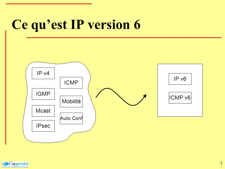 1 Ce quest IP version 6 IP v4ICMPIGMPMcastIPsecMobilité Auto Conf IP v6ICMP v6