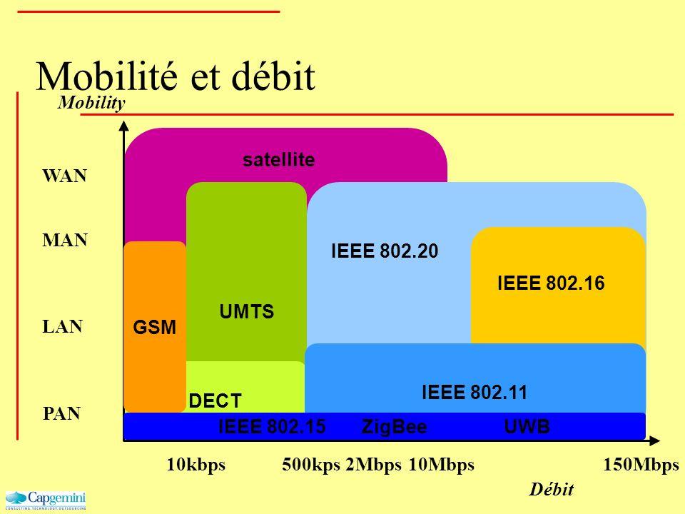UMTS DECT Mobility Débit GSM 10kbps500kps10Mbps150Mbps WAN MAN PAN 2Mbps Mobilité et débit IEEE 802.11 IEEE 802.15 ZigBee UWB IEEE 802.20 satellite IE