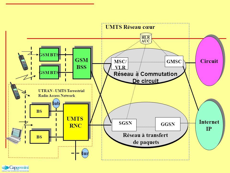 Circuit GSM BTS GSM BSS GSM BTS HLR AUC MSC/ VLR GMSC Réseau à Commutation De circuit Internet IP Internet IP SGSN GGSN Réseau à transfert de paquets