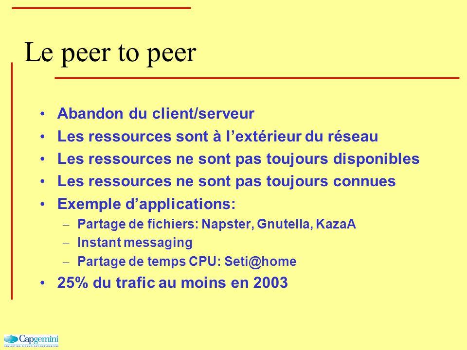 Le peer to peer Abandon du client/serveur Les ressources sont à lextérieur du réseau Les ressources ne sont pas toujours disponibles Les ressources ne