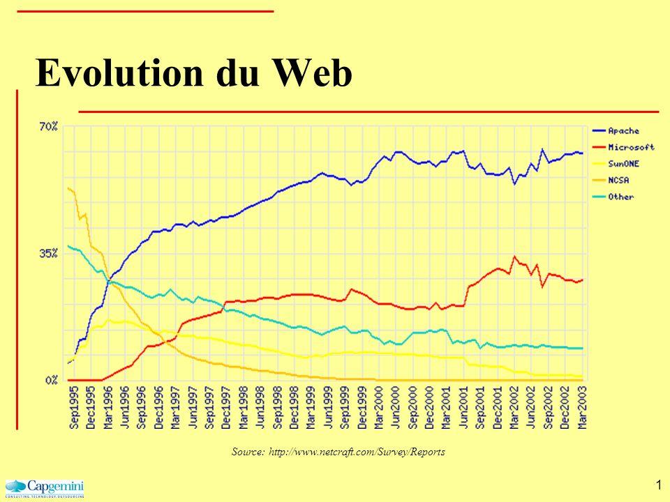 1 Evolution du Web Source: http://www.netcraft.com/Survey/Reports