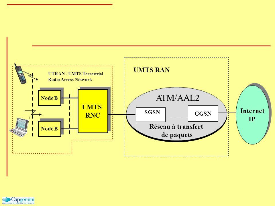 Internet IP Internet IP SGSN GGSN Réseau à transfert de paquets Node B UTRAN - UMTS Terrestrial Radio Access Network UMTS RNC UMTS RNC UMTS RAN ATM/AA