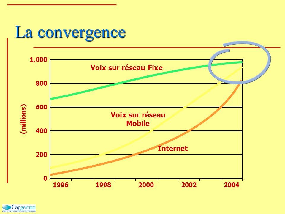 La convergence 19961998200020022004 0 200 400 600 800 1,000 (millions) Voix sur réseau Fixe Voix sur réseau Mobile Internet