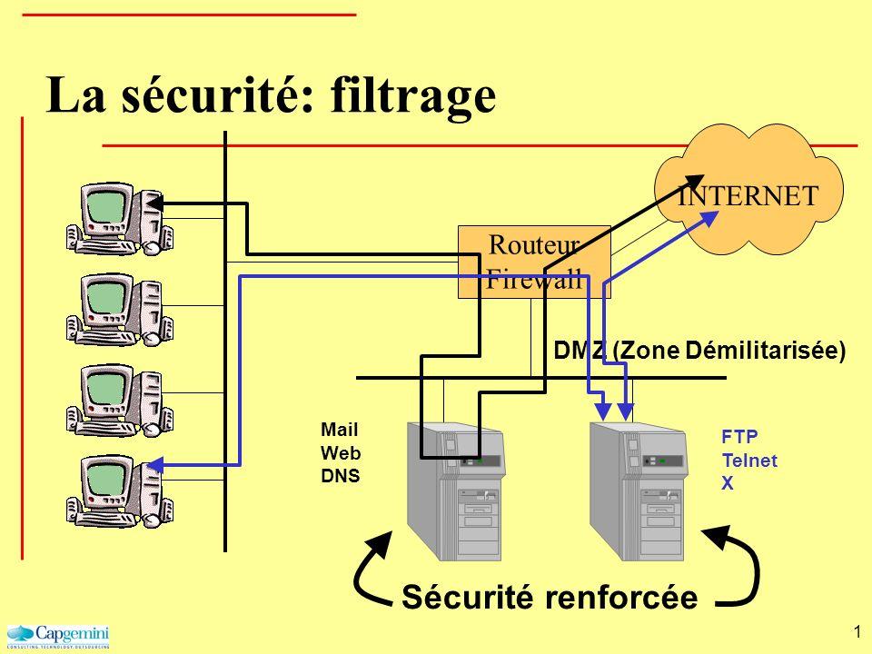 1 La sécurité: filtrage Routeur Firewall INTERNET Sécurité renforcée DMZ (Zone Démilitarisée) Mail Web DNS FTP Telnet X