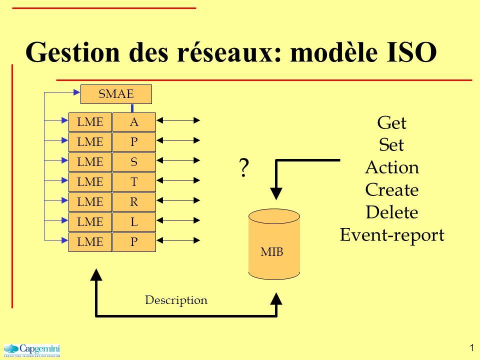 1 LME A P S T R L P SMAE ? Get Set Action Create Delete Event-report MIB Description Gestion des réseaux: modèle ISO