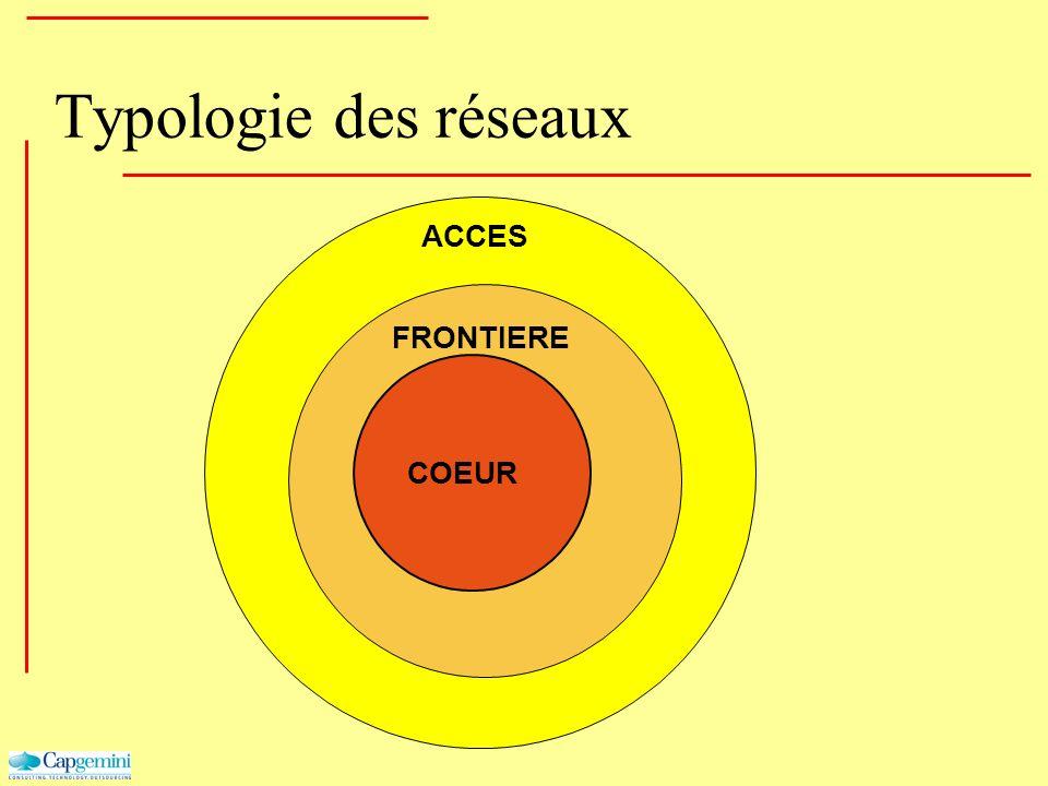 ACCES Typologie des réseaux FRONTIERE COEUR