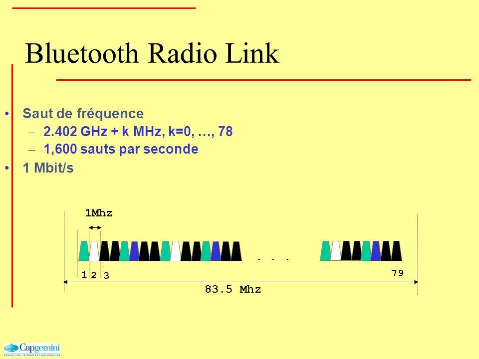 Bluetooth Radio Link Saut de fréquence – 2.402 GHz + k MHz, k=0, …, 78 – 1,600 sauts par seconde 1 Mbit/s... 1Mhz 1 2 3 79 83.5 Mhz