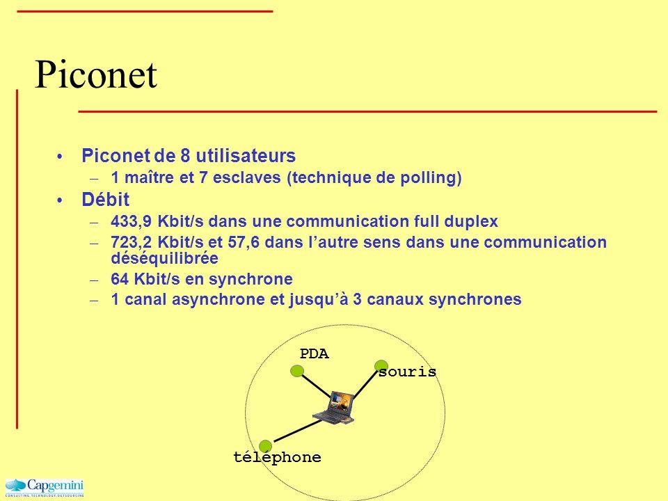 Piconet Piconet de 8 utilisateurs – 1 maître et 7 esclaves (technique de polling) Débit – 433,9 Kbit/s dans une communication full duplex – 723,2 Kbit