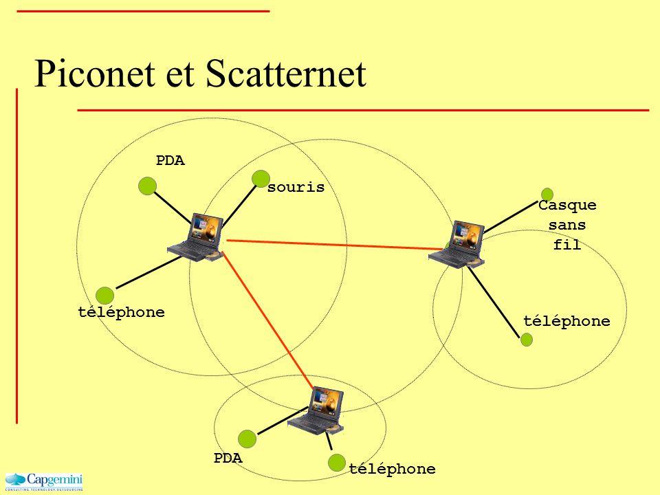 PDA téléphone Casque sans fil téléphone PDA téléphone souris Piconet et Scatternet