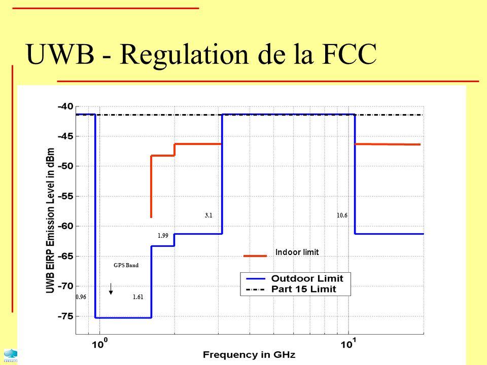 Indoor limit 0.961.61 1.99 3.110.6 GPS Band UWB - Regulation de la FCC
