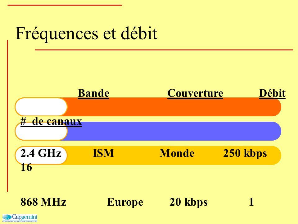 Fréquences et débit Bande Couverture Débit # de canaux 2.4 GHz ISM Monde 250 kbps 16 868 MHzEurope 20 kbps 1 915 MHz ISM Amérique 40 kbps 10