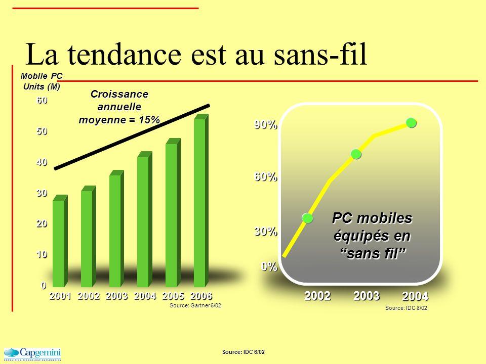 La tendance est au sans-fil Source: IDC 6/02 Mobile PC Units (M) 20022003 2004 PC mobiles équipés en sans fil 60% 90% 0% 30% Source: Gartner 6/02 Sour