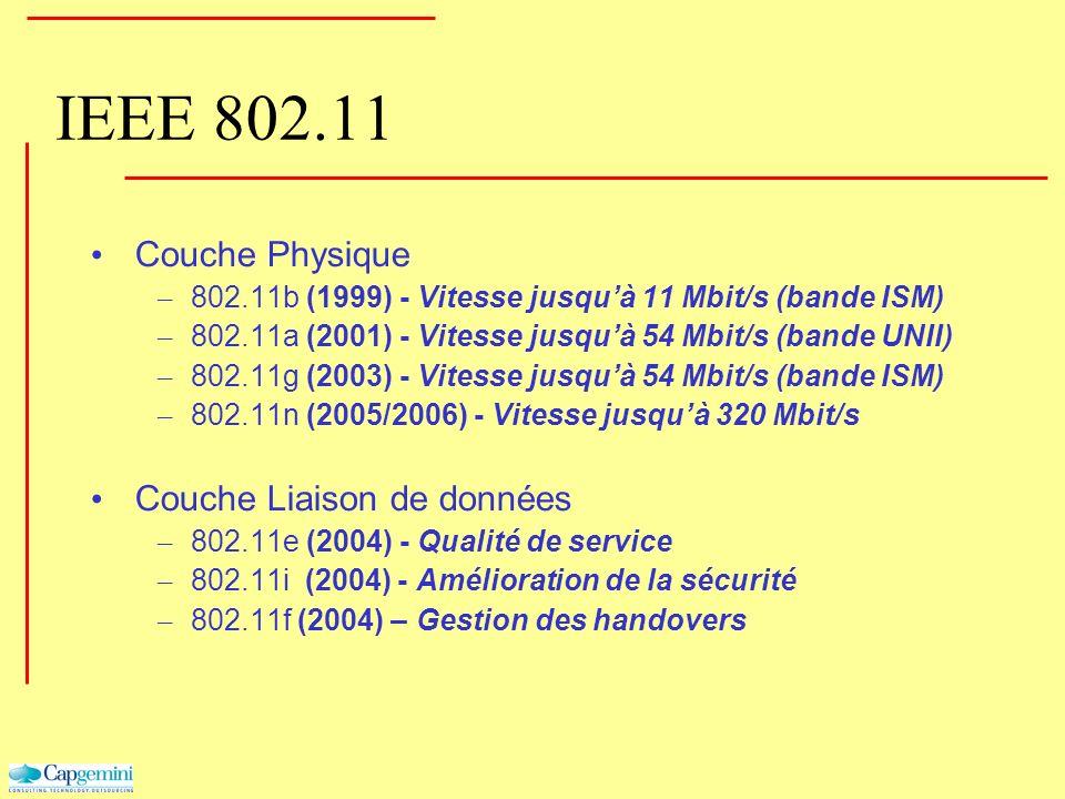 IEEE 802.11 Couche Physique – 802.11b (1999) - Vitesse jusquà 11 Mbit/s (bande ISM) – 802.11a (2001) - Vitesse jusquà 54 Mbit/s (bande UNII) – 802.11g