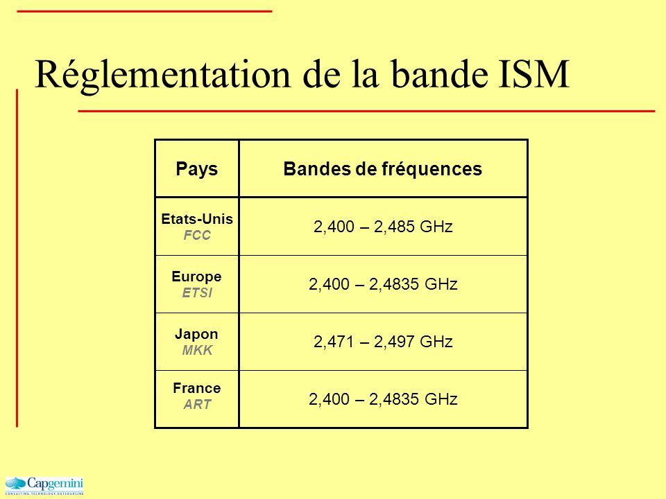 Réglementation de la bande ISM 2,400 – 2,4835 GHz 2,471 – 2,497 GHz 2,400 – 2,4835 GHz 2,400 – 2,485 GHz Bandes de fréquencesPays Etats-Unis FCC Europ