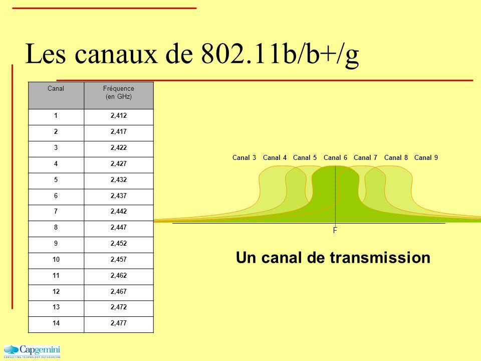 Canal 4Canal 5Canal 6Canal 7Canal 8Canal 9Canal 3 F Les canaux de 802.11b/b+/g CanalFréquence (en GHz) 12,412 22,417 32,422 42,427 52,432 62,437 72,44