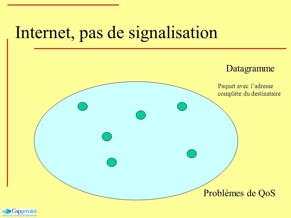Internet, pas de signalisation Datagramme Problèmes de QoS Paquet avec ladresse complète du destinataire