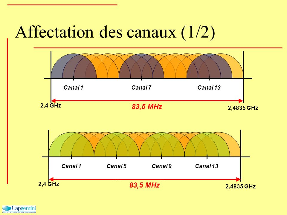 Affectation des canaux (1/2) 2,4 GHz 2,4835 GHz Canal 1Canal 7Canal 13 83,5 MHz 2,4 GHz 2,4835 GHz 83,5 MHz Canal 9Canal 13Canal 1Canal 5