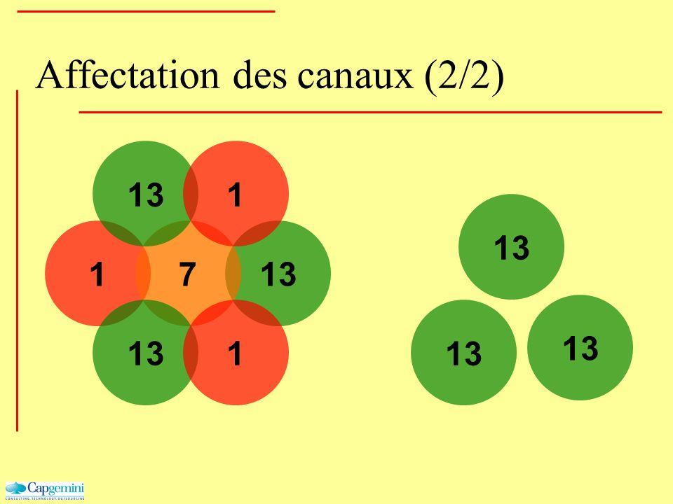 Affectation des canaux (2/2) 1137 1 1