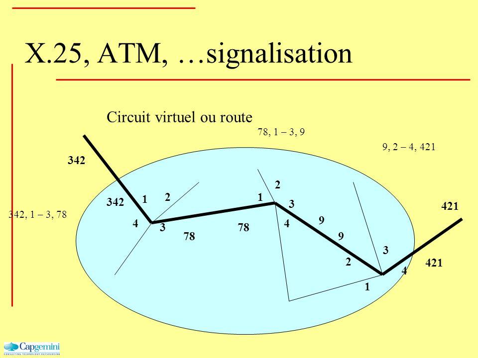 X.25, ATM, …signalisation Circuit virtuel ou route 342 78 9 9 421 1 2 3 4 1 2 3 4 1 2 3 4 342, 1 – 3, 78 78, 1 – 3, 9 9, 2 – 4, 421