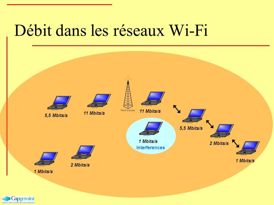 Débit dans les réseaux Wi-Fi 11 Mbits/s Interferences 5,5 Mbits/s 1 Mbits/s 5,5 Mbits/s 2 Mbits/s 1 Mbits/s 2 Mbits/s