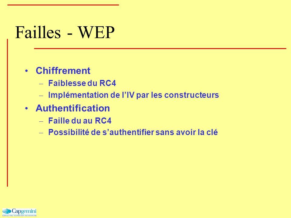 Failles - WEP Chiffrement – Faiblesse du RC4 – Implémentation de lIV par les constructeurs Authentification – Faille du au RC4 – Possibilité de sauthe