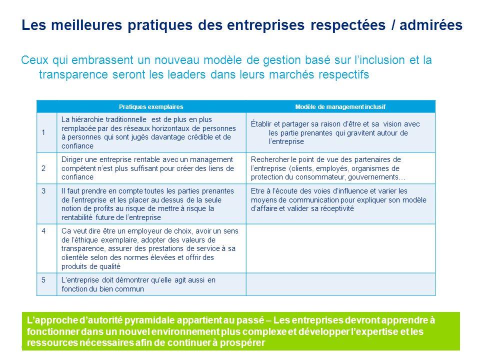 6 Le comité des ressources humaines © Deloitte & Touche s.r.l. et ses sociétés affiliées Les meilleures pratiques des entreprises respectées / admirée