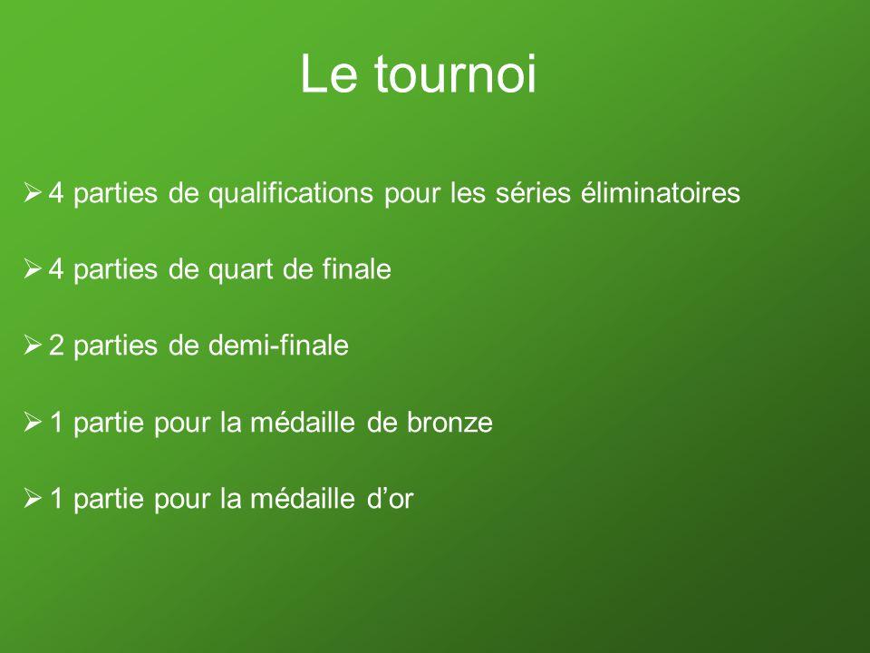 Le tournoi 4 parties de qualifications pour les séries éliminatoires 4 parties de quart de finale 2 parties de demi-finale 1 partie pour la médaille d
