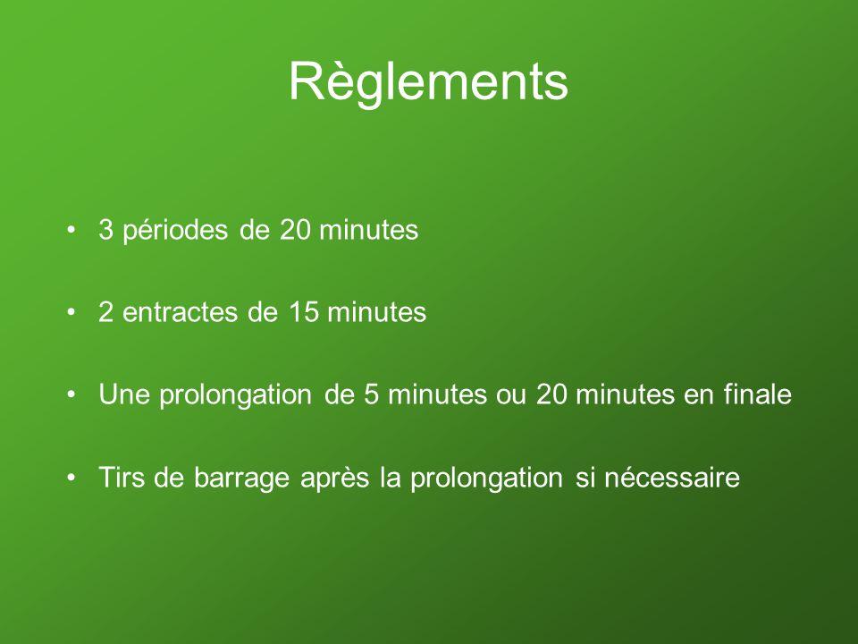 Règlements 3 périodes de 20 minutes 2 entractes de 15 minutes Une prolongation de 5 minutes ou 20 minutes en finale Tirs de barrage après la prolongat