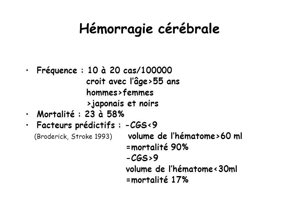 Hémorragie cérébrale Fréquence : 10 à 20 cas/100000 croit avec lâge>55 ans hommes>femmes >japonais et noirs Mortalité : 23 à 58% Facteurs prédictifs : -CGS<9 (Broderick, Stroke 1993) volume de lhématome>60 ml =mortalité 90% -CGS>9 volume de lhématome<30ml =mortalité 17%