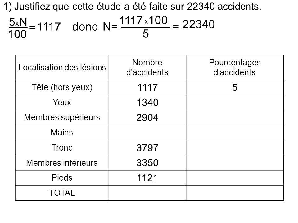 1)Justifiez que cette étude a été faite sur 22340 accidents.