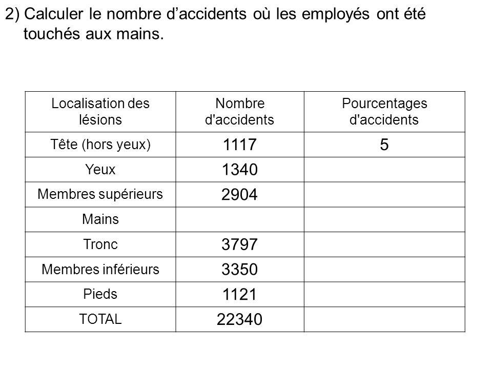 2) Calculer le nombre daccidents où les employés ont été touchés aux mains.
