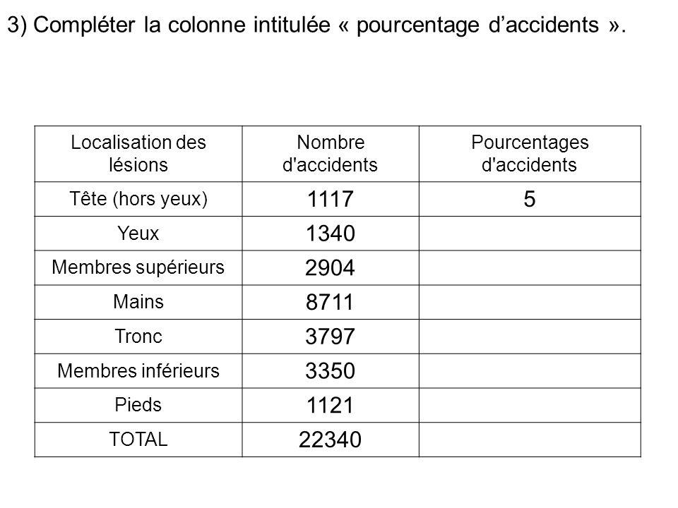 3) Compléter la colonne intitulée « pourcentage daccidents ».