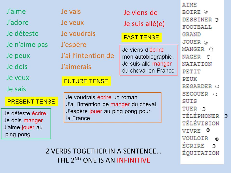 2 VERBS TOGETHER IN A SENTENCE… THE 2 ND ONE IS AN INFINITIVE Jaime Jadore Je déteste Je naime pas Je peux Je dois Je veux Je sais Je vais Je veux Je