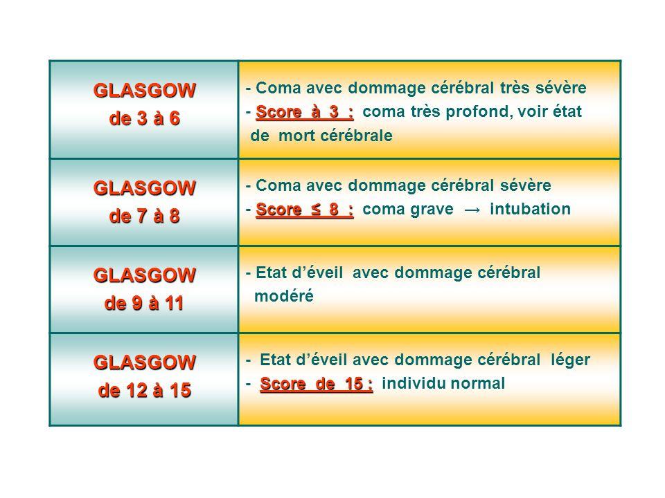 GLASGOW de 3 à 6 - Coma avec dommage cérébral très sévère Score à 3 : - Score à 3 : coma très profond, voir état de mort cérébrale GLASGOW de 7 à 8 - Coma avec dommage cérébral sévère Score 8 : - Score 8 : coma grave intubation GLASGOW de 9 à 11 - Etat déveil avec dommage cérébral modéré GLASGOW de 12 à 15 - Etat déveil avec dommage cérébral léger Score de 15 : - Score de 15 : individu normal