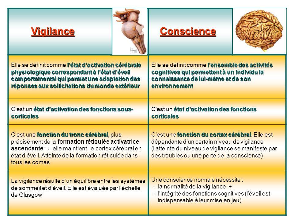Vigilance Vigilance Conscience Conscience létat dactivation cérébrale physiologique correspondant à létat déveil comportemental qui permet une adaptat
