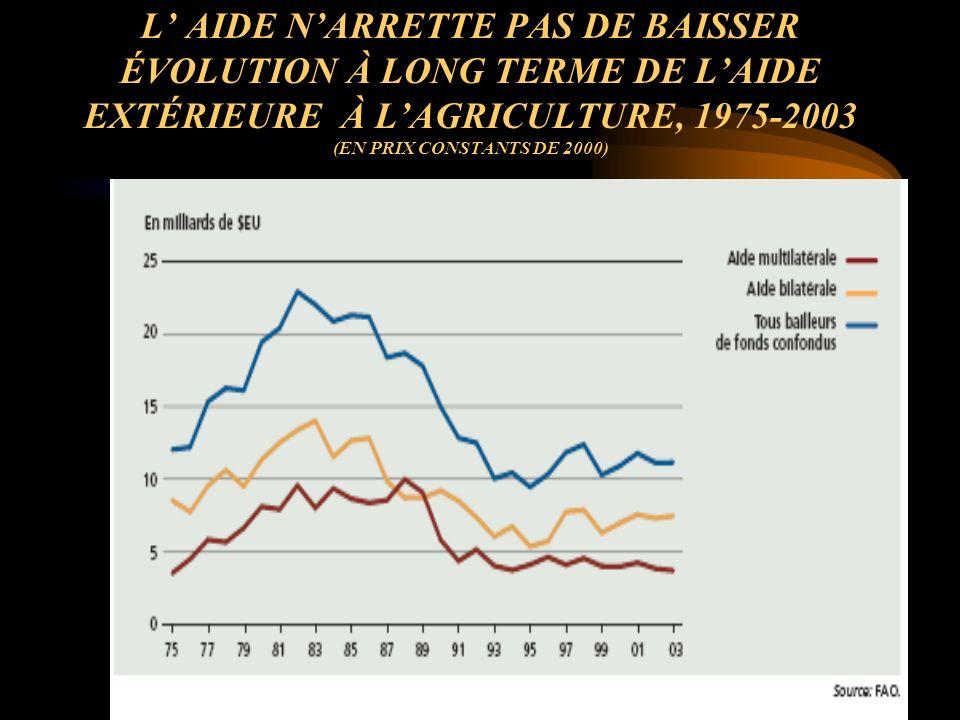 L AIDE NARRETTE PAS DE BAISSER ÉVOLUTION À LONG TERME DE LAIDE EXTÉRIEURE À LAGRICULTURE, 1975-2003 (EN PRIX CONSTANTS DE 2000)