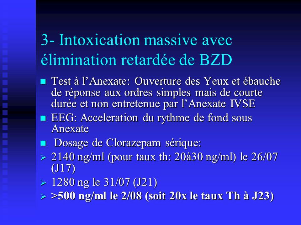3- Intoxication massive avec élimination retardée de BZD Test à lAnexate: Ouverture des Yeux et ébauche de réponse aux ordres simples mais de courte durée et non entretenue par lAnexate IVSE Test à lAnexate: Ouverture des Yeux et ébauche de réponse aux ordres simples mais de courte durée et non entretenue par lAnexate IVSE EEG: Acceleration du rythme de fond sous Anexate EEG: Acceleration du rythme de fond sous Anexate Dosage de Clorazepam sérique: Dosage de Clorazepam sérique: 2140 ng/ml (pour taux th: 20à30 ng/ml) le 26/07 (J17) 2140 ng/ml (pour taux th: 20à30 ng/ml) le 26/07 (J17) 1280 ng le 31/07 (J21) 1280 ng le 31/07 (J21) >500 ng/ml le 2/08 (soit 20x le taux Th à J23) >500 ng/ml le 2/08 (soit 20x le taux Th à J23)