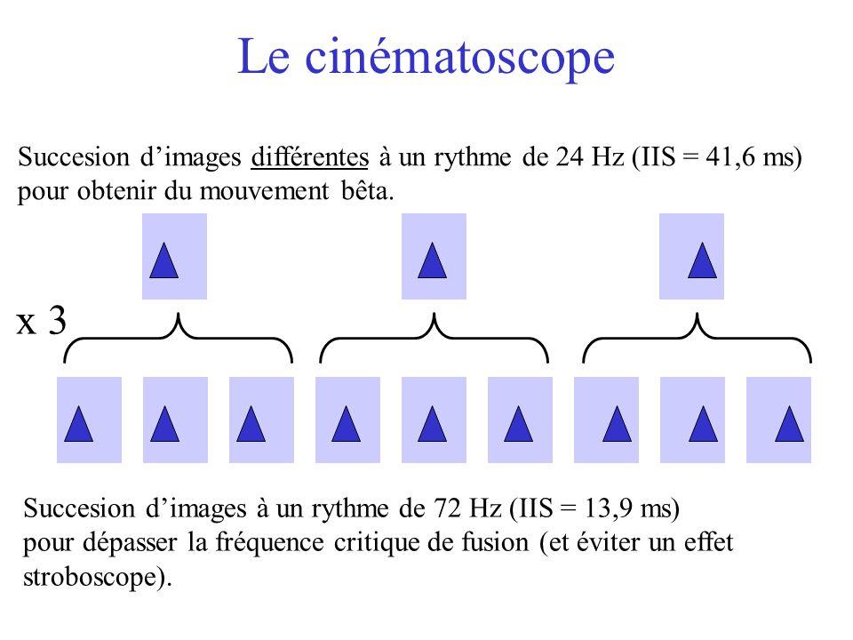 Le cinématoscope x 3 Succesion dimages différentes à un rythme de 24 Hz (IIS = 41,6 ms) pour obtenir du mouvement bêta. Succesion dimages à un rythme