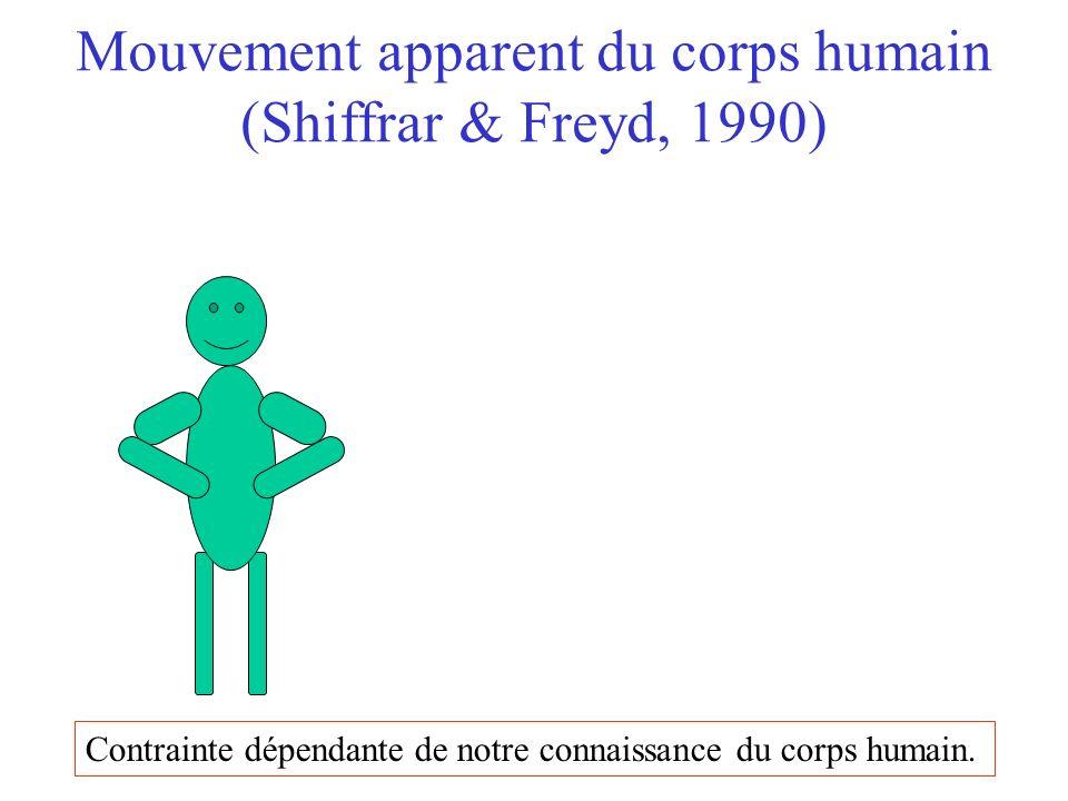 Contrainte dépendante de notre connaissance du corps humain.