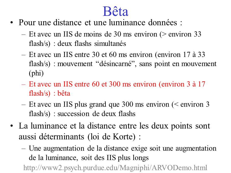 Pour une distance et une luminance données : –Et avec un IIS de moins de 30 ms environ (> environ 33 flash/s) : deux flashs simultanés –Et avec un IIS entre 30 et 60 ms environ (environ 17 à 33 flash/s) : mouvement désincarné, sans point en mouvement (phi) –Et avec un IIS entre 60 et 300 ms environ (environ 3 à 17 flash/s) : bêta –Et avec un IIS plus grand que 300 ms environ (< environ 3 flash/s) : succession de deux flashs La luminance et la distance entre les deux points sont aussi déterminants (loi de Korte) : –Une augmentation de la distance exige soit une augmentation de la luminance, soit des IIS plus longs http://www2.psych.purdue.edu/Magniphi/ARVODemo.html