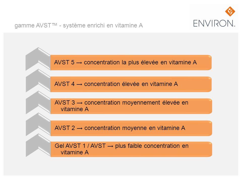 gamme AVST - système enrichi en vitamine A AVST 4 concentration élevée en vitamine A AVST 3 concentration moyennement élevée en vitamine A AVST 2 conc