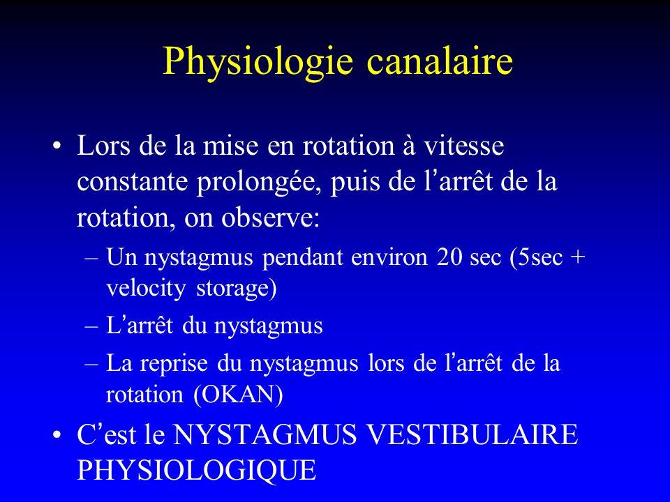 Physiologie canalaire Lors de la mise en rotation à vitesse constante prolongée, puis de larrêt de la rotation, on observe: –Un nystagmus pendant envi