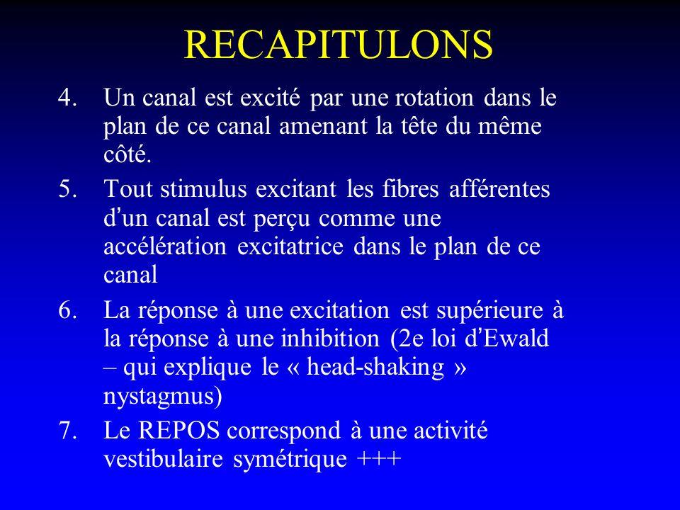 RECAPITULONS 4.Un canal est excité par une rotation dans le plan de ce canal amenant la tête du même côté. 5.Tout stimulus excitant les fibres afféren